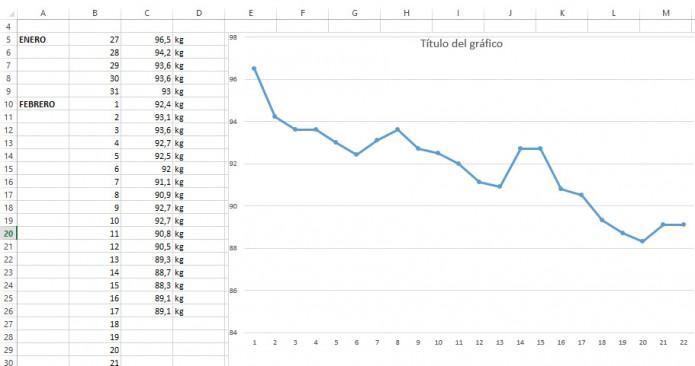 Gráfica de reducción de peso de Andrés Toledo tyras finalizar la fase I de entrenamiento, aeróbico casi 100%